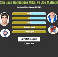 San Jose Dominguez Mikel vs Joe Mattock h2h player stats