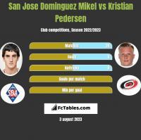 San Jose Dominguez Mikel vs Kristian Pedersen h2h player stats