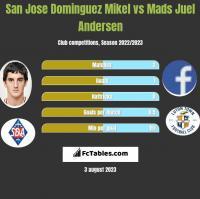 San Jose Dominguez Mikel vs Mads Juel Andersen h2h player stats