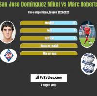San Jose Dominguez Mikel vs Marc Roberts h2h player stats