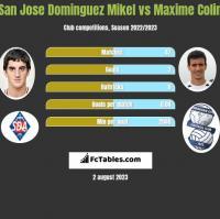 San Jose Dominguez Mikel vs Maxime Colin h2h player stats