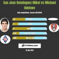 San Jose Dominguez Mikel vs Michael Ihiekwe h2h player stats