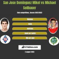San Jose Dominguez Mikel vs Michael Sollbauer h2h player stats