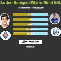 San Jose Dominguez Mikel vs Michał Helik h2h player stats