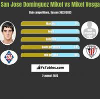 San Jose Dominguez Mikel vs Mikel Vesga h2h player stats