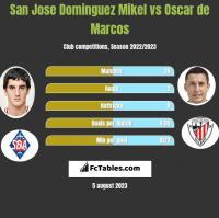 San Jose Dominguez Mikel vs Oscar de Marcos h2h player stats