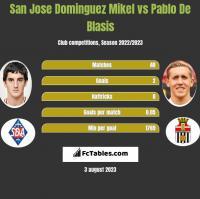 San Jose Dominguez Mikel vs Pablo De Blasis h2h player stats