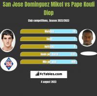 San Jose Dominguez Mikel vs Pape Kouli Diop h2h player stats