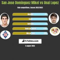 San Jose Dominguez Mikel vs Unai Lopez h2h player stats