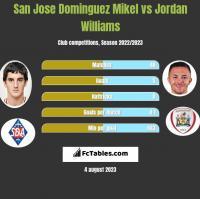 San Jose Dominguez Mikel vs Jordan Williams h2h player stats