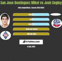 San Jose Dominguez Mikel vs Josh Cogley h2h player stats