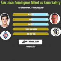 San Jose Dominguez Mikel vs Yann Valery h2h player stats