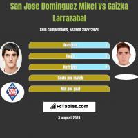 San Jose Dominguez Mikel vs Gaizka Larrazabal h2h player stats