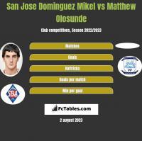 San Jose Dominguez Mikel vs Matthew Olosunde h2h player stats