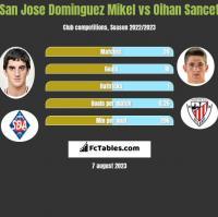 San Jose Dominguez Mikel vs Oihan Sancet h2h player stats