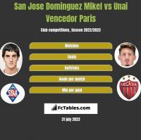 San Jose Dominguez Mikel vs Unai Vencedor Paris h2h player stats