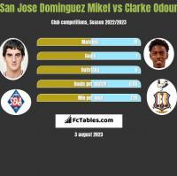 San Jose Dominguez Mikel vs Clarke Odour h2h player stats
