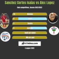 Sanchez Cortes Isaias vs Alex Lopez h2h player stats