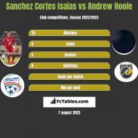 Sanchez Cortes Isaias vs Andrew Hoole h2h player stats