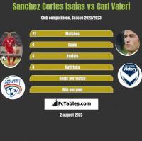 Sanchez Cortes Isaias vs Carl Valeri h2h player stats