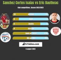 Sanchez Cortes Isaias vs Eric Bautheac h2h player stats