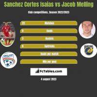 Sanchez Cortes Isaias vs Jacob Melling h2h player stats