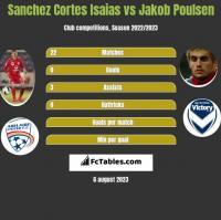 Sanchez Cortes Isaias vs Jakob Poulsen h2h player stats