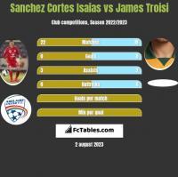 Sanchez Cortes Isaias vs James Troisi h2h player stats