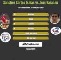 Sanchez Cortes Isaias vs Jem Karacan h2h player stats