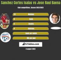 Sanchez Cortes Isaias vs Jose Raul Baena h2h player stats