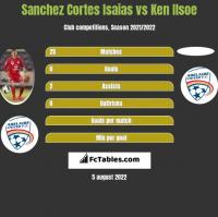 Sanchez Cortes Isaias vs Ken Ilsoe h2h player stats