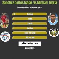 Sanchez Cortes Isaias vs Michael Maria h2h player stats