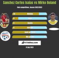 Sanchez Cortes Isaias vs Mirko Boland h2h player stats