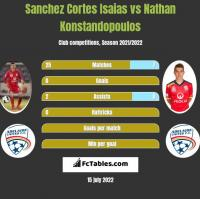 Sanchez Cortes Isaias vs Nathan Konstandopoulos h2h player stats