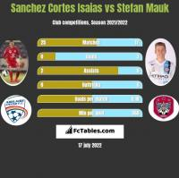 Sanchez Cortes Isaias vs Stefan Mauk h2h player stats