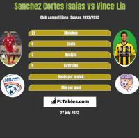 Sanchez Cortes Isaias vs Vince Lia h2h player stats