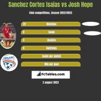 Sanchez Cortes Isaias vs Josh Hope h2h player stats