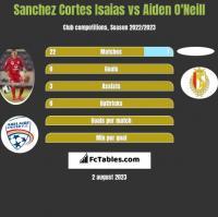 Sanchez Cortes Isaias vs Aiden O'Neill h2h player stats