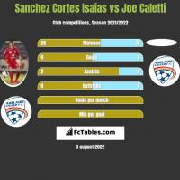 Sanchez Cortes Isaias vs Joe Caletti h2h player stats