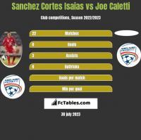 Sanchez Cortes Isaias vs Joe Caletti h2h player stats