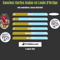 Sanchez Cortes Isaias vs Louis D'Arrigo h2h player stats