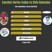Sanchez Cortes Isaias vs Elvis Kamsoba h2h player stats