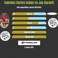 Sanchez Cortes Isaias vs Jay Barnett h2h player stats