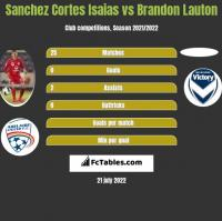 Sanchez Cortes Isaias vs Brandon Lauton h2h player stats