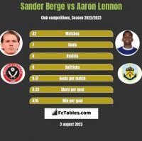 Sander Berge vs Aaron Lennon h2h player stats
