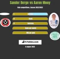 Sander Berge vs Aaron Mooy h2h player stats