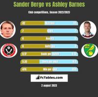 Sander Berge vs Ashley Barnes h2h player stats