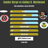 Sander Berge vs Ashley R. Westwood h2h player stats