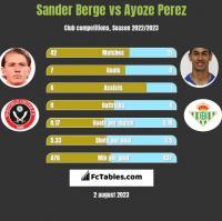 Sander Berge vs Ayoze Perez h2h player stats