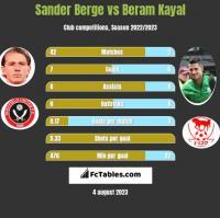 Sander Berge vs Beram Kayal h2h player stats